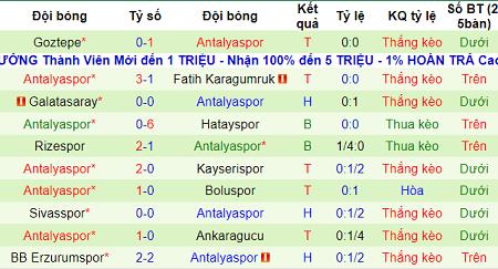 Soi kèo Bursaspor vs Antalyaspor, 19h45 ngày 12/1