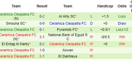 Soi kèo Arab Contractors vs Ceramica Cleopatra
