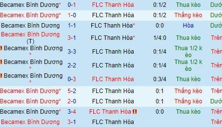 Soi kèo B.Bình Dương vs Thanh Hóa (00h30 ngày 16/1)