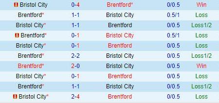 Soi kèo Brentford vs Bristol, 2h00 ngày 14/1