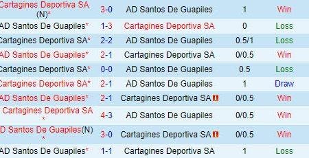 Nhận định Cartagines vs Santos Guapiles, 9h00 ngày 15/1