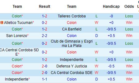 Nhận định Colon Santa Fe vs Cipolletti, 7h10 ngày 15/1