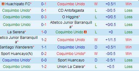 Soi kèo Coquimbo Unido vs Defensa y Justicia, 03h59 ngày 13/01