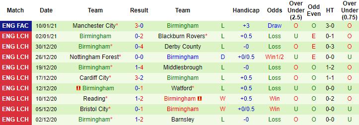Soi kèo Middlesbrough vs Birmingham, 19h30 ngày 16/1