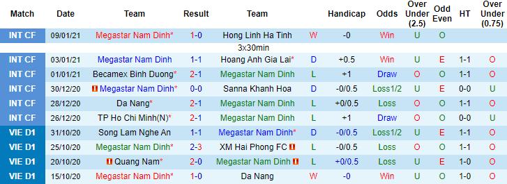 Soi kèo Nam Định vs Hà Nội, 18h00 ngày 15/1