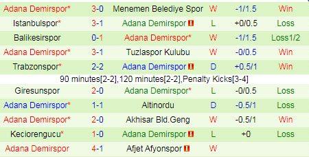 Soi kèo Sivasspor vs Adana Demirspor, 22h45 ngày 12/01