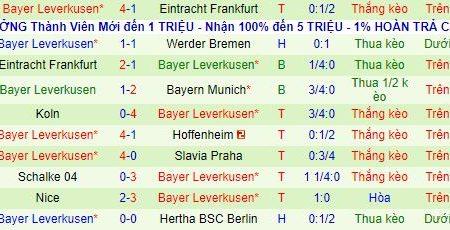 Union Berlin vs Leverkusen (2h30 16/1): Tụt dốc không phanh